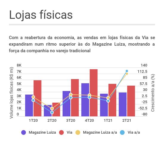 Gráfico de linhas e barras mostrando a evolução do volume bruto vendido por Magazine Luiza (MGLU3) e Via (VIIA3) ao longo dos trimestres