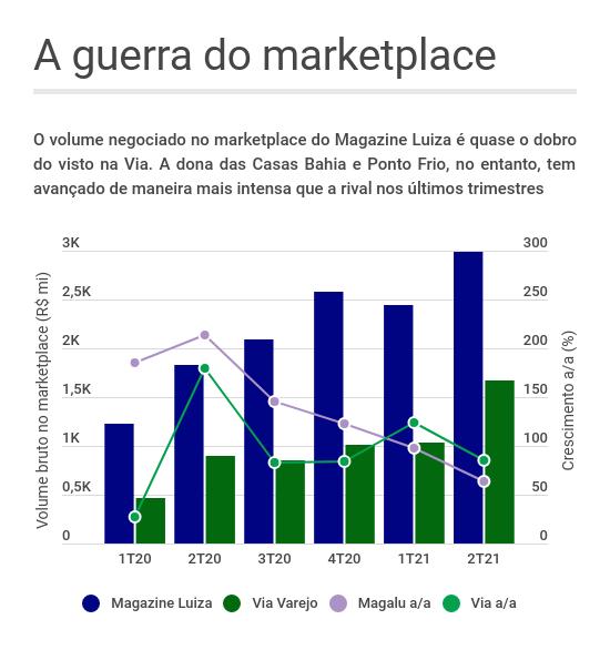 Gráfico de barras e linhas mostrando a evolução do volume negociado nos marketplaces de Via (VIIA3) e Magazine Luiza (MGLU3) ao longo dos trimestres