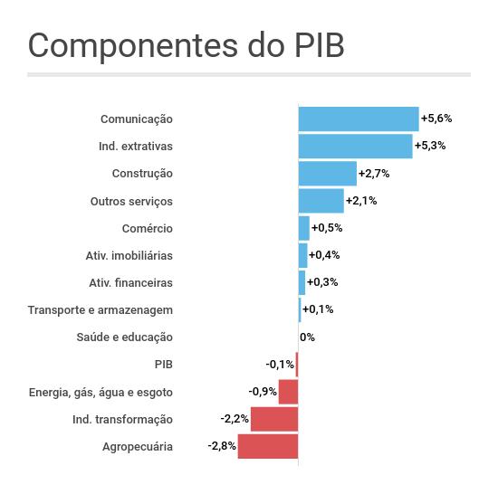 Gráfico de barras mostrando as componentes do PIB no segundo trimestre