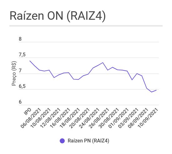 Gráfico de linha mostrando o comportamento das ações da Raízen (RAIZ4) desde o IPO