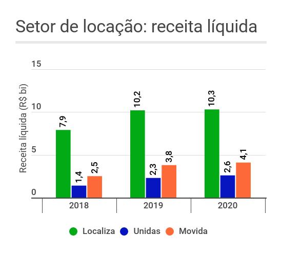 Gráfico de barras mostrando a evolução da receita líquida do setor de locação de veículos e seus três principais competidores: Localiza (RENT3), Unidas (LCAM3) e Movida (MOVI3)