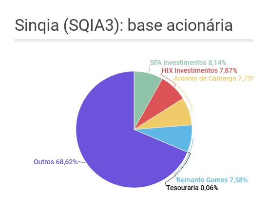 Gráfico de pizza mostrando a base acionária da Sinqia (SQIA3)