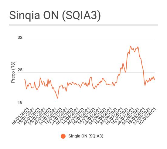 Gráfico de linha mostrando a evolução das ações ON da Sinqia (SQIA3) em 2021