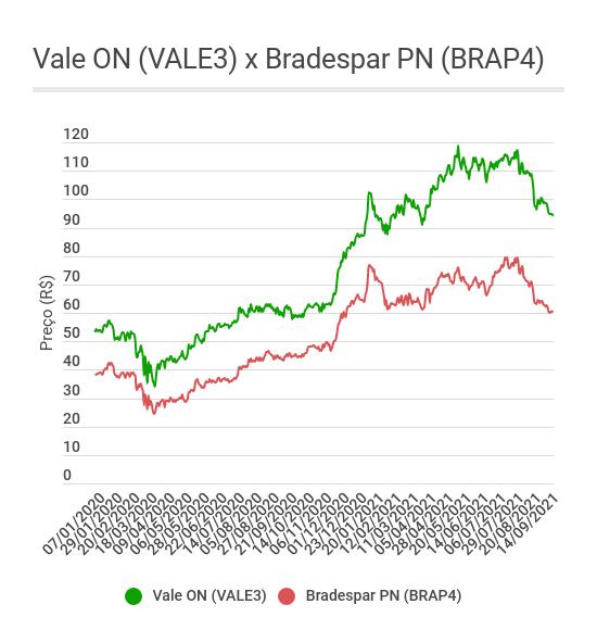 Gráfico de linha mostrando as oscilações das ações ON da Vale (VALE3) e PN da Bradespar (BRAP4) desde 2020