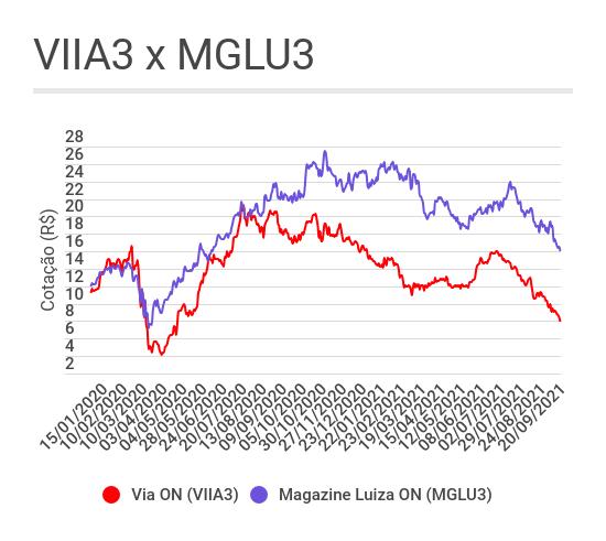 Gráfico de linhas mostrando a evolução das ações da Via (VIIA3) e Magazine Luiza (MGLU3)