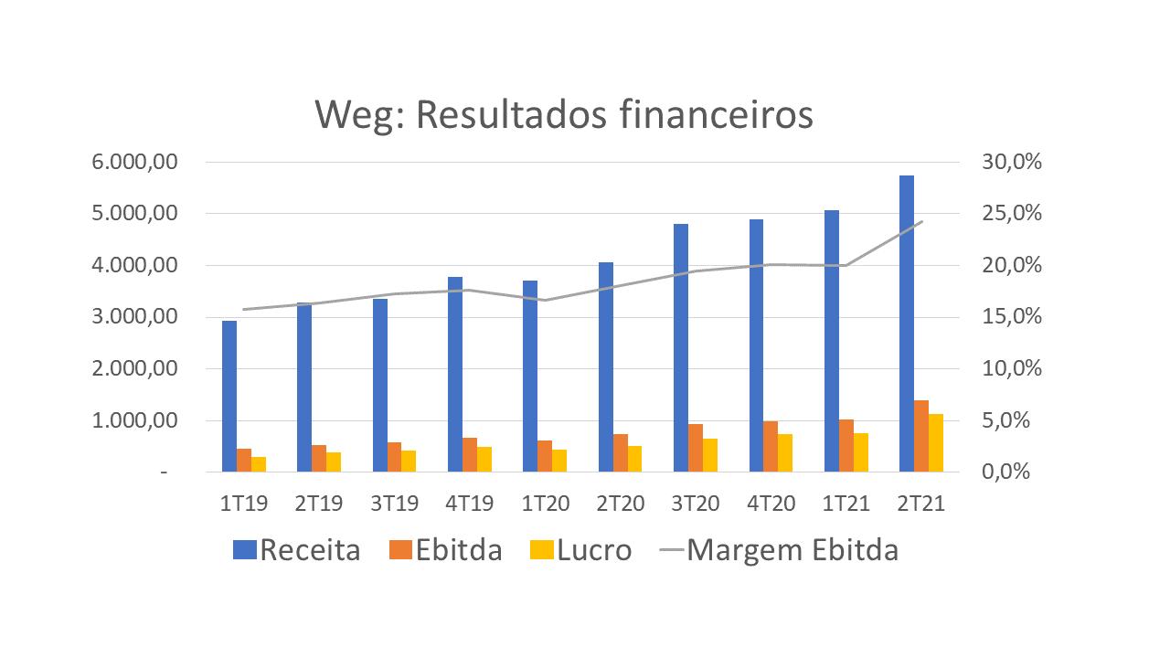 Gráfico de barras e linhas mostrando a evolução da receita líquida, do Ebitda, do lucro líquido e da margem Ebitda da Weg (WEGE3) ao longo dos trimestres