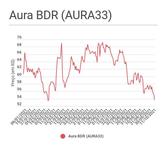 Gráfico de linha mostrando a evolução dos BDRs da Aura Minerals (AURA33)