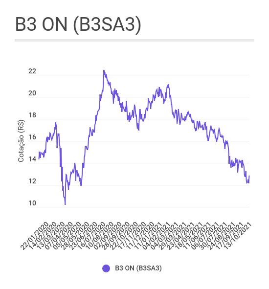 Gráfico de linha mostrando a evolução das ações ON da B3 (B3SA3) desde 2020