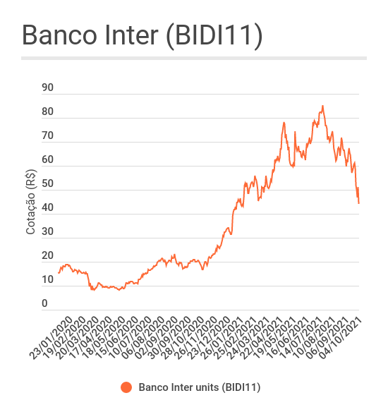 Gráfico de linha mostrando a evolução das units do Banco Inter (BIDI11) desde 2020