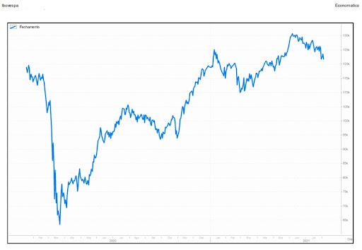 O gráfico mostra que o Ibovespa, principal índice da bolsa brasileira, continua nos mesmos patamares de 18 meses atrás