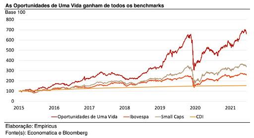 """Gráfico mostra rentabilidade da carteira de ações """"Oportunidades de Uma Vida"""" frente a todos os benchmarks existentes"""