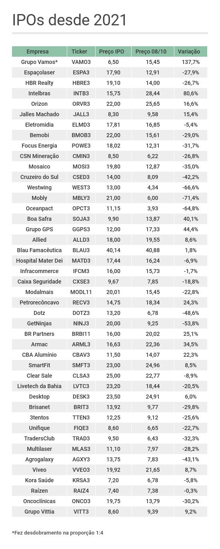 Lista com o desempenho das empresas que fizeram IPO em 2021