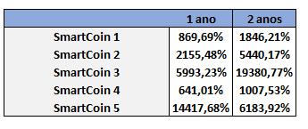 A tabela mostra a valorização de smartcoins no intervalo de 1 e 2 anos e que alcançaram até 19.380,7% de upside. Imagem: Reprodução Empiricus