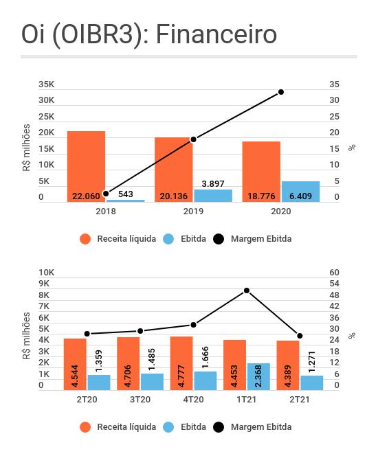 Gráficos de barra e de linha mostrando a evolução da Receita líquida, do Ebitda e da margem Ebitda da Oi (OIBR3 e OIBR4) ao longo do tempo