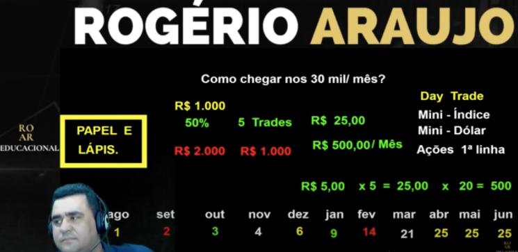 'Pare de clicar feito um idiota': Day trader milionário refuta 'trade ostentação' e mostra como buscar renda de até R$ 30 mil por mês sem chefe nem escritório; entenda
